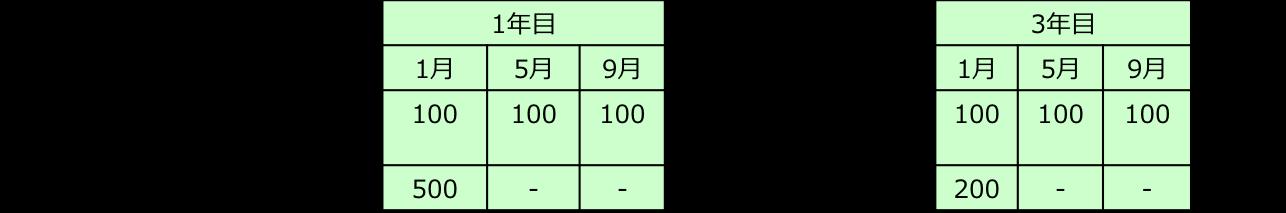 フロアコーティングと樹脂ワックスの効果の比較表